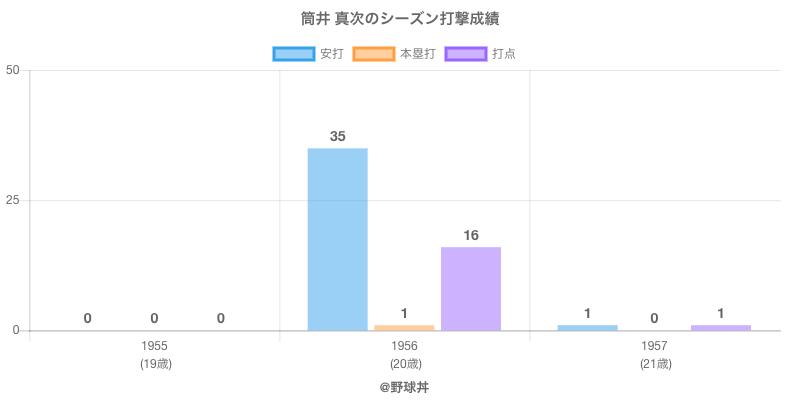#筒井 真次のシーズン打撃成績