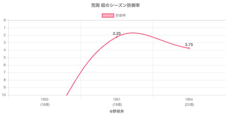 荒岡 昭のシーズン防御率