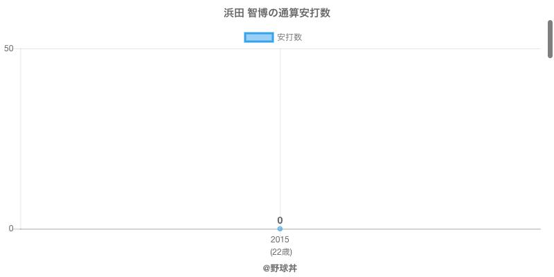 #浜田 智博の通算安打数