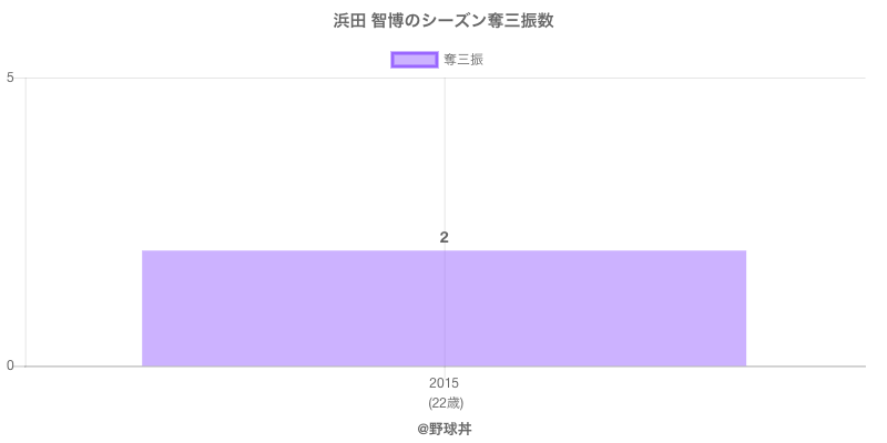 #浜田 智博のシーズン奪三振数