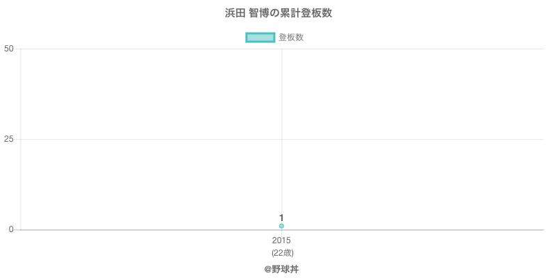 #浜田 智博の累計登板数