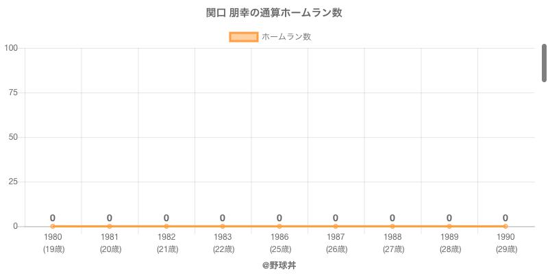 #関口 朋幸の通算ホームラン数