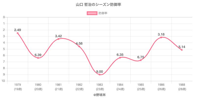 山口 哲治のシーズン防御率