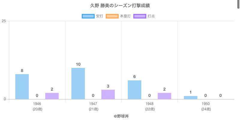 #久野 勝美のシーズン打撃成績