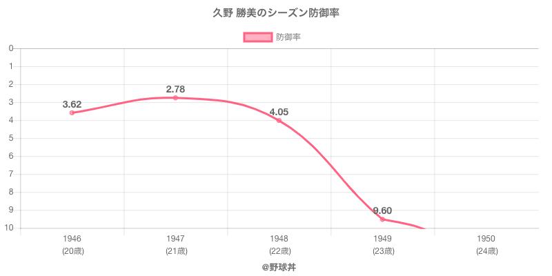久野 勝美のシーズン防御率