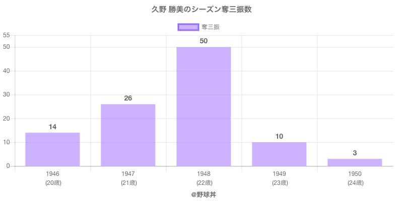 #久野 勝美のシーズン奪三振数