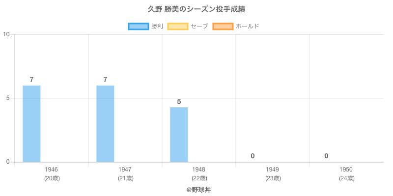 #久野 勝美のシーズン投手成績