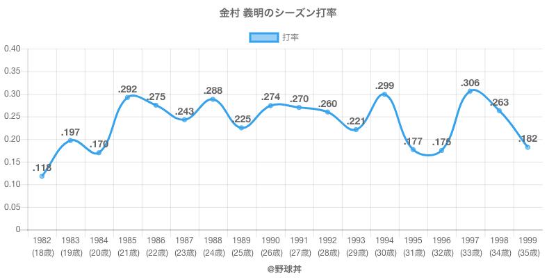 金村 義明のシーズン打率