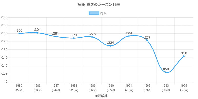 横田 真之のシーズン打率