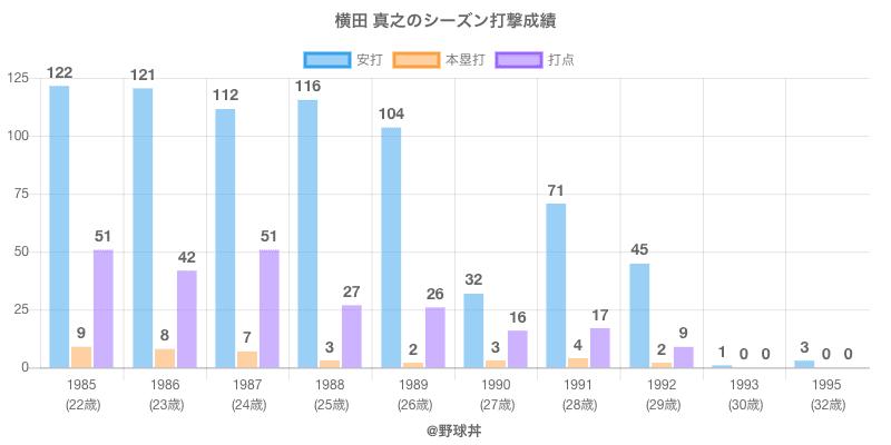 #横田 真之のシーズン打撃成績