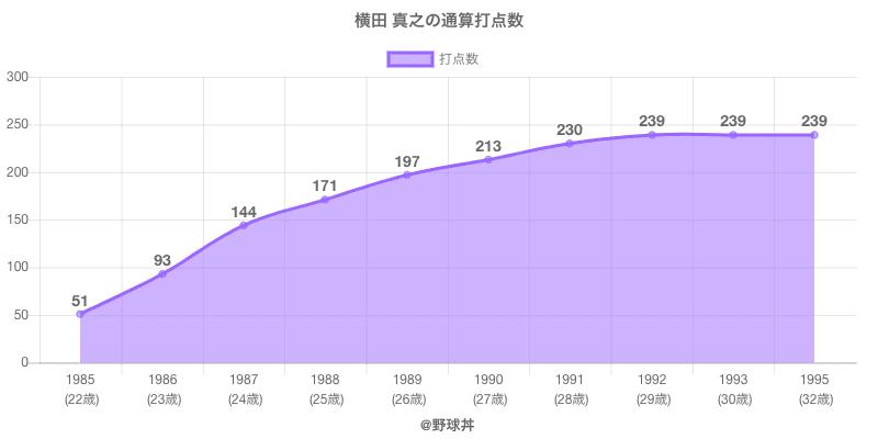 #横田 真之の通算打点数