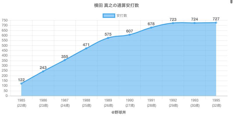 #横田 真之の通算安打数