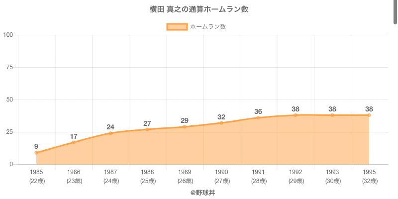 #横田 真之の通算ホームラン数