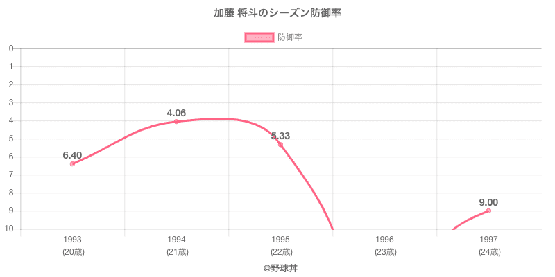 加藤 将斗のシーズン防御率
