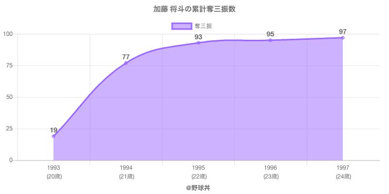 #加藤 将斗の累計奪三振数
