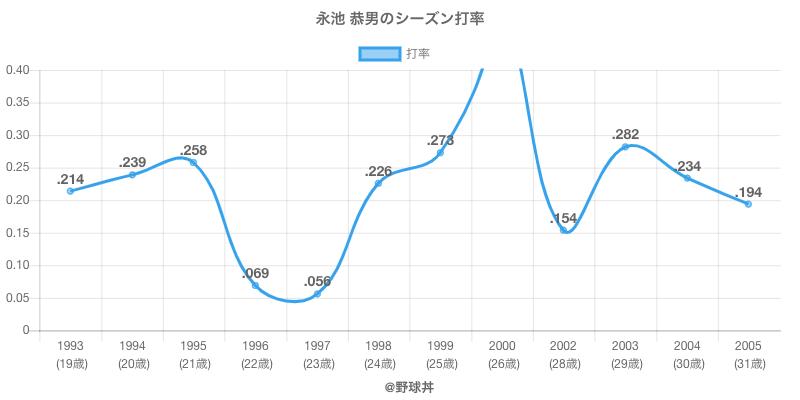 永池 恭男のシーズン打率