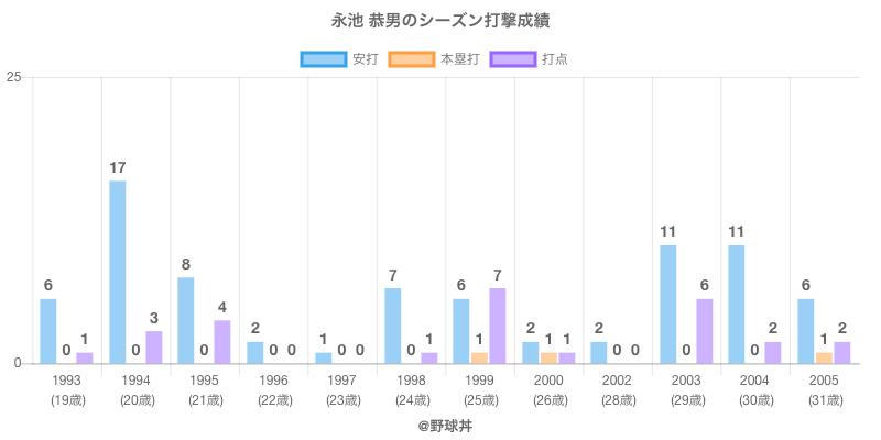#永池 恭男のシーズン打撃成績