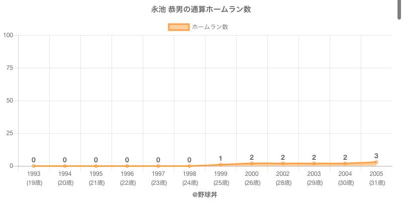 #永池 恭男の通算ホームラン数