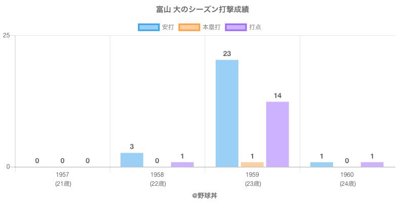 #富山 大のシーズン打撃成績