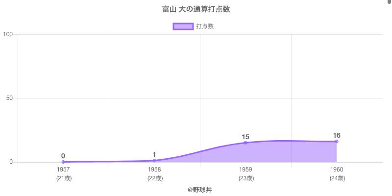 #富山 大の通算打点数