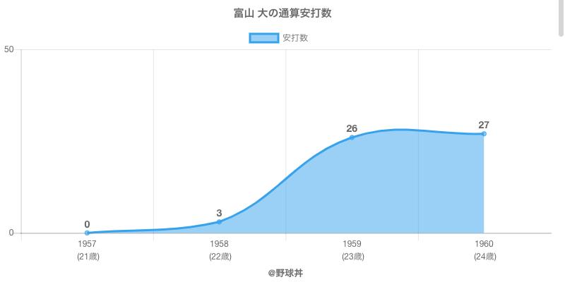 #富山 大の通算安打数