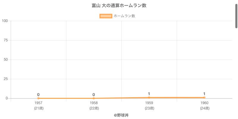 #富山 大の通算ホームラン数