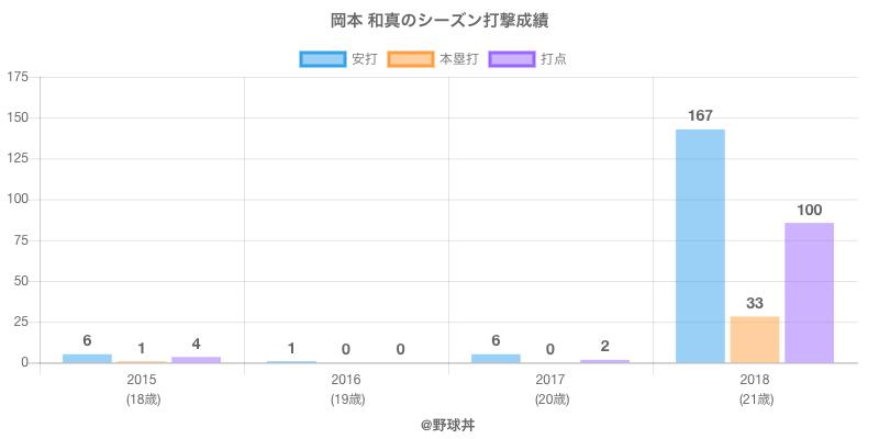 #岡本 和真のシーズン打撃成績