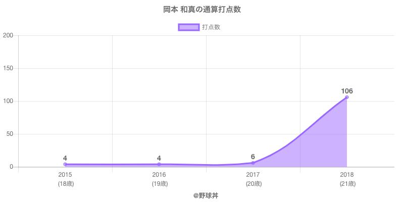 #岡本 和真の通算打点数