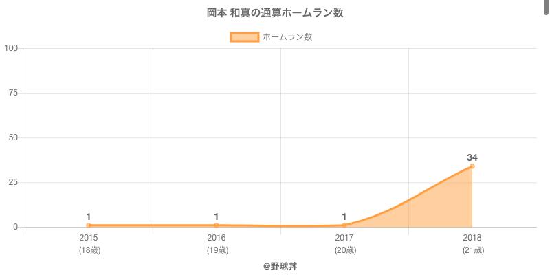 #岡本 和真の通算ホームラン数