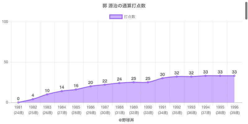 #郭 源治の通算打点数
