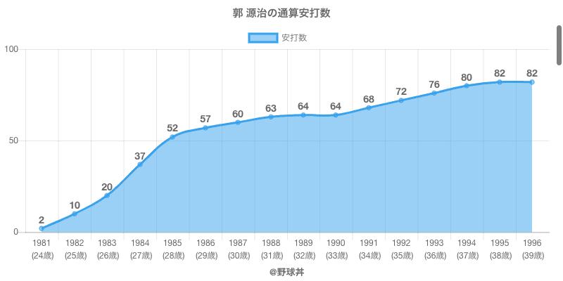 #郭 源治の通算安打数