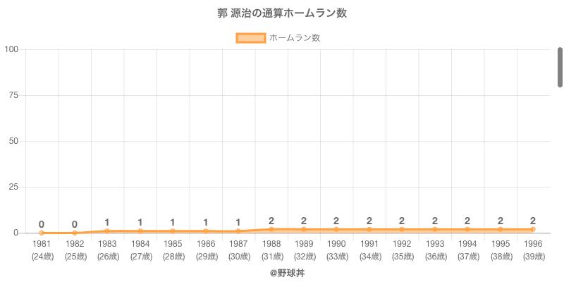 #郭 源治の通算ホームラン数