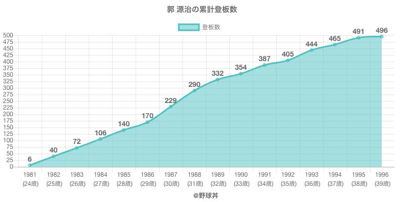 #郭 源治の累計登板数