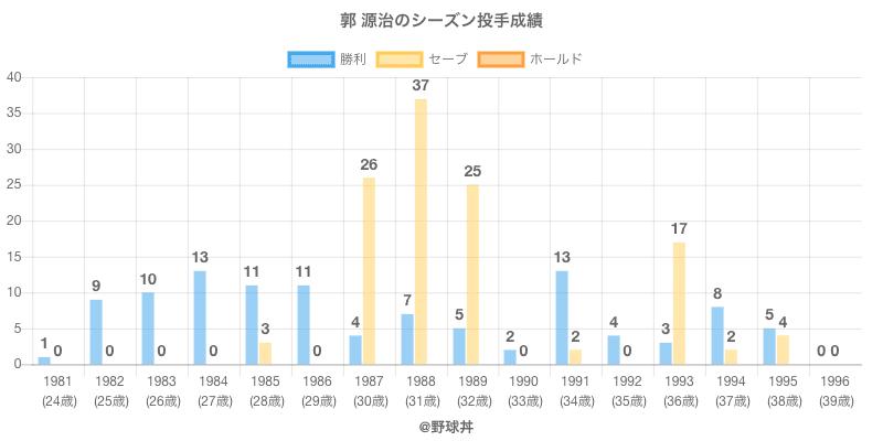 #郭 源治のシーズン投手成績