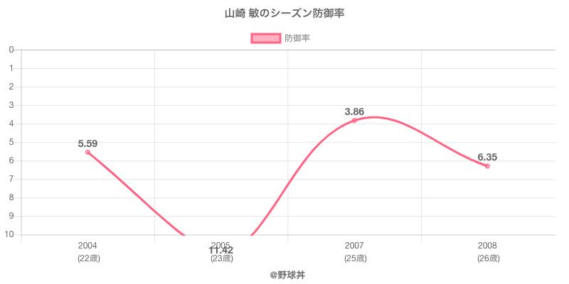 山崎 敏のシーズン防御率