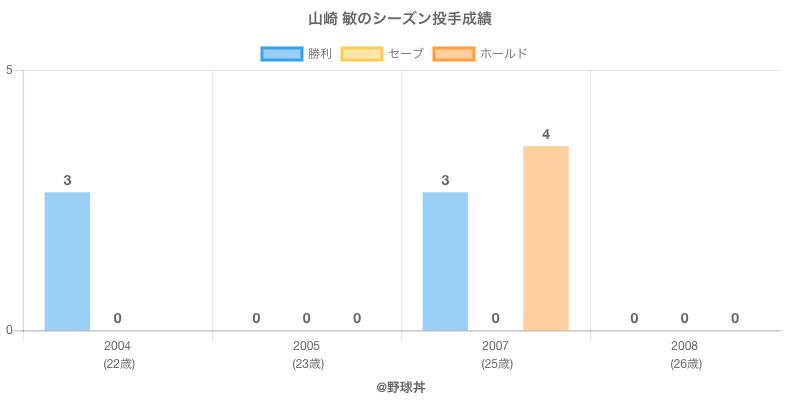 #山崎 敏のシーズン投手成績