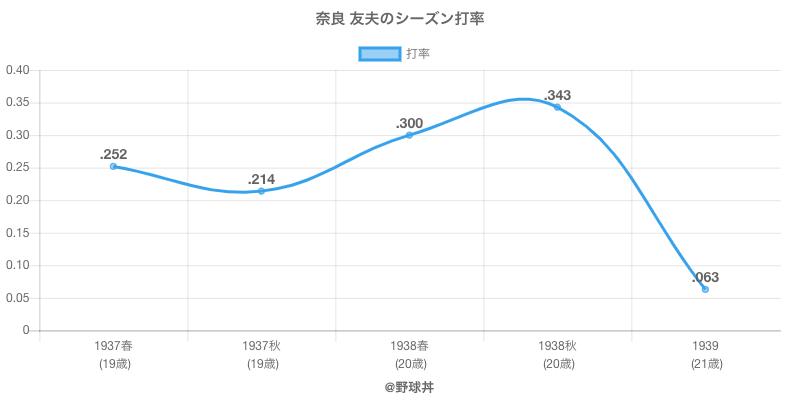 奈良 友夫のシーズン打率
