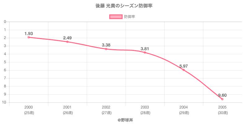 後藤 光貴のシーズン防御率