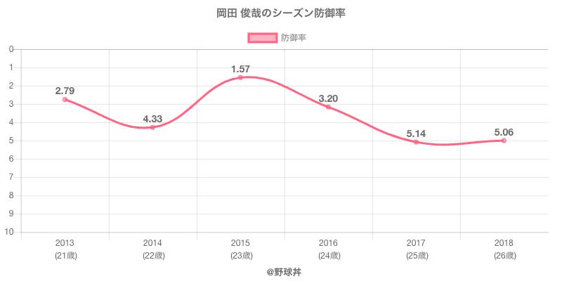 岡田 俊哉のシーズン防御率