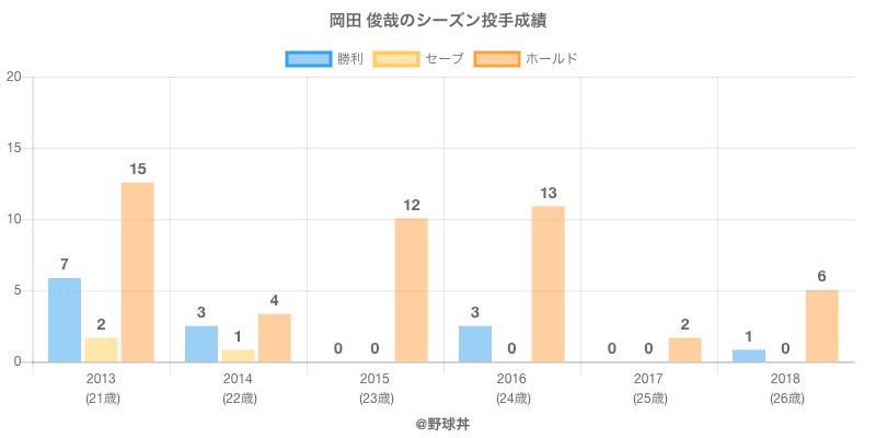 #岡田 俊哉のシーズン投手成績