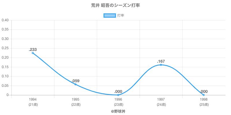 荒井 昭吾のシーズン打率