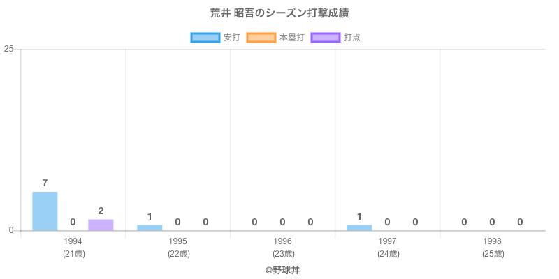#荒井 昭吾のシーズン打撃成績