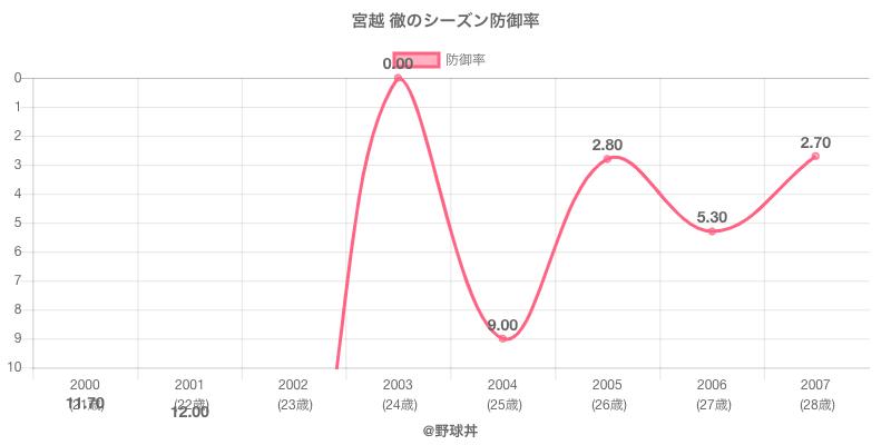 宮越 徹のシーズン防御率