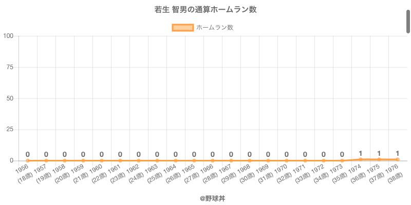 #若生 智男の通算ホームラン数
