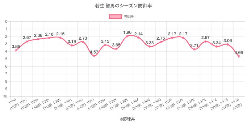 若生 智男のシーズン防御率