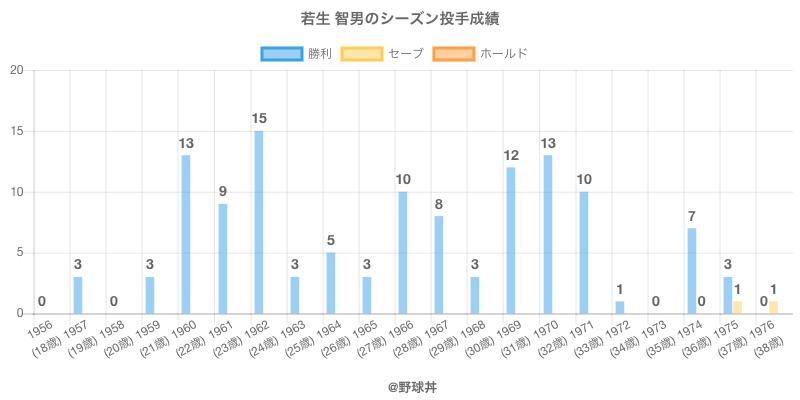 #若生 智男のシーズン投手成績