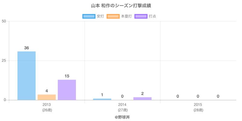 #山本 和作のシーズン打撃成績