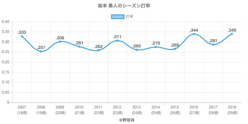 坂本 勇人のシーズン打率