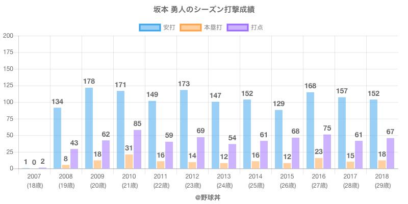 #坂本 勇人のシーズン打撃成績