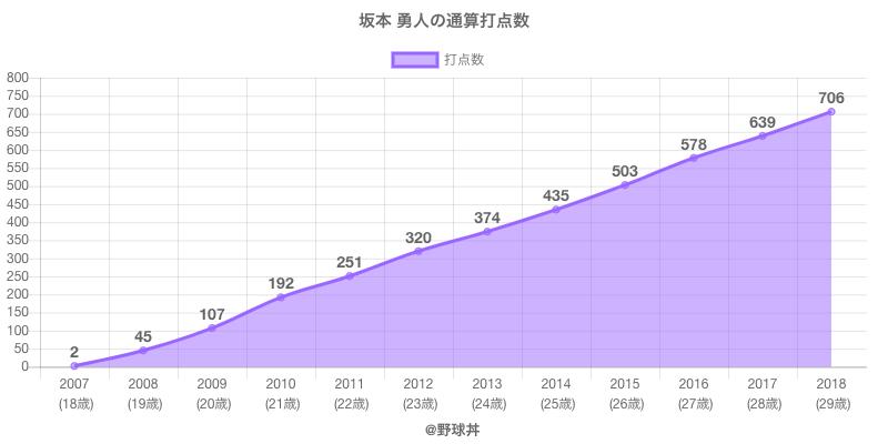 #坂本 勇人の通算打点数